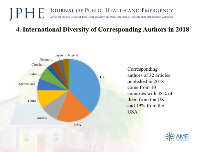 Annual Report of JPHE(2018) - Journal of Public Health and