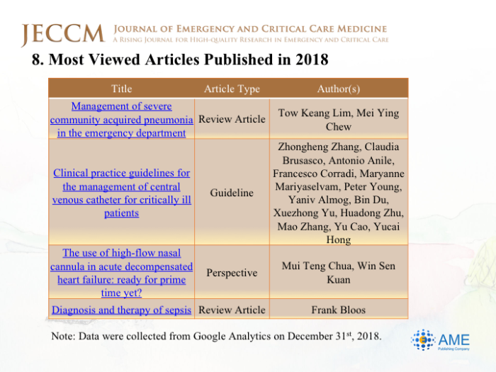 2018 Annual Report of JECCM - Journal of Emergency and Critical Care
