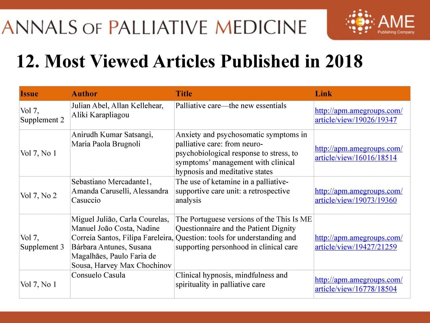 2018 Annual Report of APM - Annals of Palliative Medicine